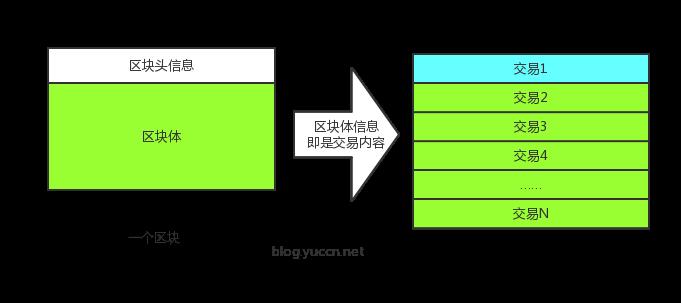 区块数据结构